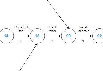 Arrow diagram software