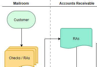 Audit flowchart maker