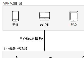 Enterprise cloud disk solution