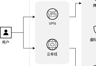 SAP common architecture