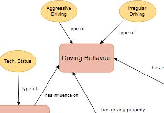 Interrelationship diagram tool