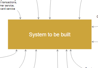 System context diagram tool